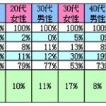 整体院の利用率11%・・・肩こりで整体通院している人は極少数派!